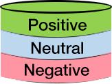 Positive-Neutral-Negative