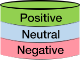 Positive-Neutral-Negative