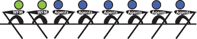 WFM-Admins-and-Agents-Rowing-in-Different-Directions