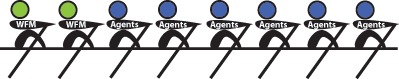 WFM-Admins-and-Agents-Rowing-in-the-Same-Direction