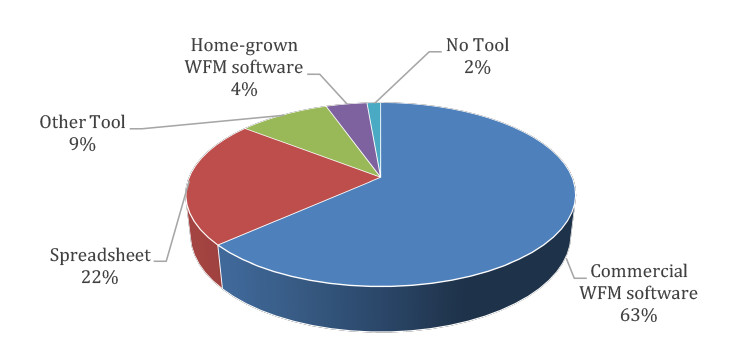 Spring Survey Results – Society of Workforce Planning
