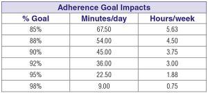 Adherence Goal Impact chart